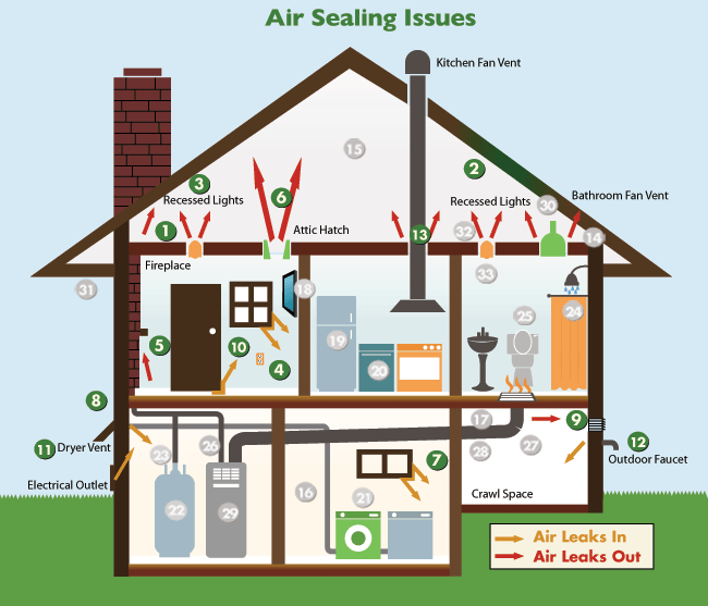 Common Home Energy Problems A Comprehensive Diagnosis Of