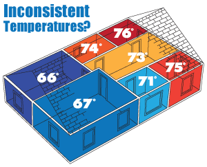 It's time to regulate temperatures. We suggest home insulation in The Seacoast
